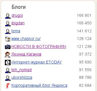 blogs.yandex.ru TOP-10
